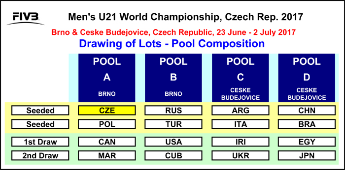 U21_DOL_Table